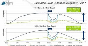 Estimated Solar Output on August 21, 2017