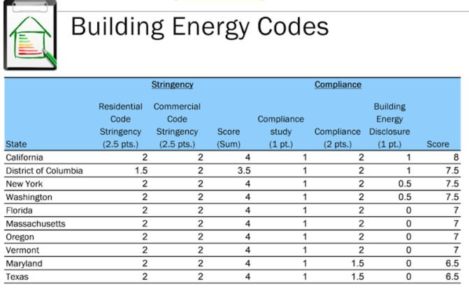 Commercial Building Codes New York