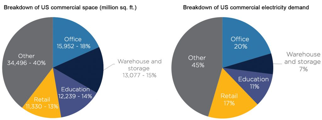 Graphs showing a breakdown of how commercial spaces is used vs. the total electrical demand by category